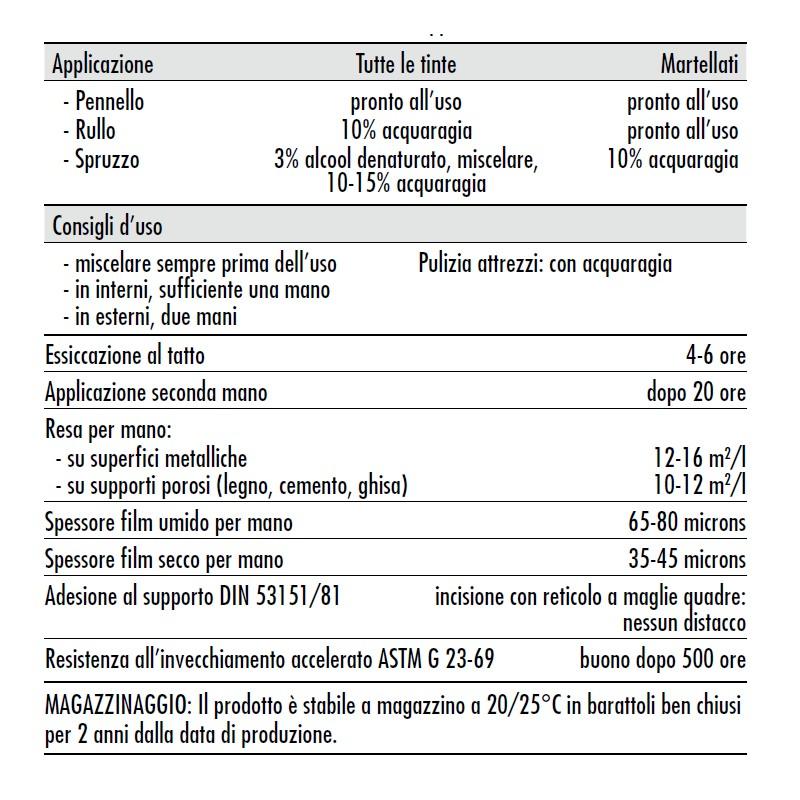 Fernovus gel vernice saratoga speciale per caloriferi for Fernovus saratoga